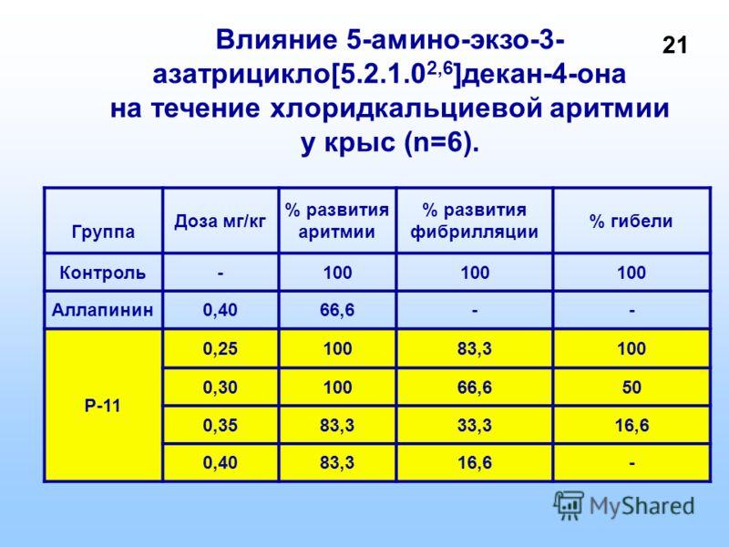 Влияние 5-амино-экзо-3- азатрицикло[5.2.1.0 2,6 ]декан-4-она на течение хлоридкальциевой аритмии у крыс (n=6). Группа Доза мг/кг % развития аритмии % развития фибрилляции % гибели Контроль-100 Аллапинин0,4066,6-- Р-11 0,2510083,3100 0,3010066,650 0,3