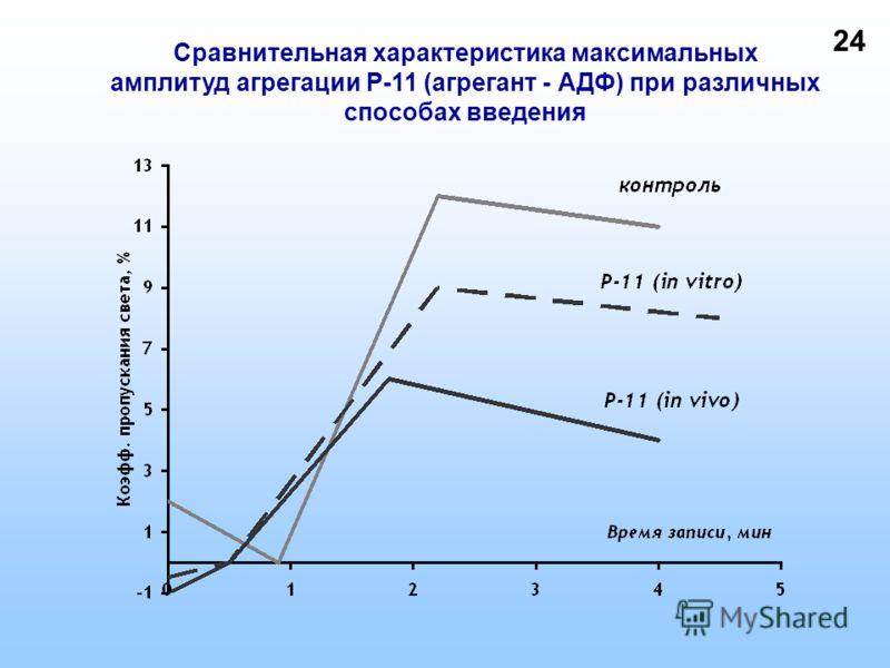 Сравнительная характеристика максимальных амплитуд агрегации P-11 (агрегант - АДФ) при различных способах введения 24