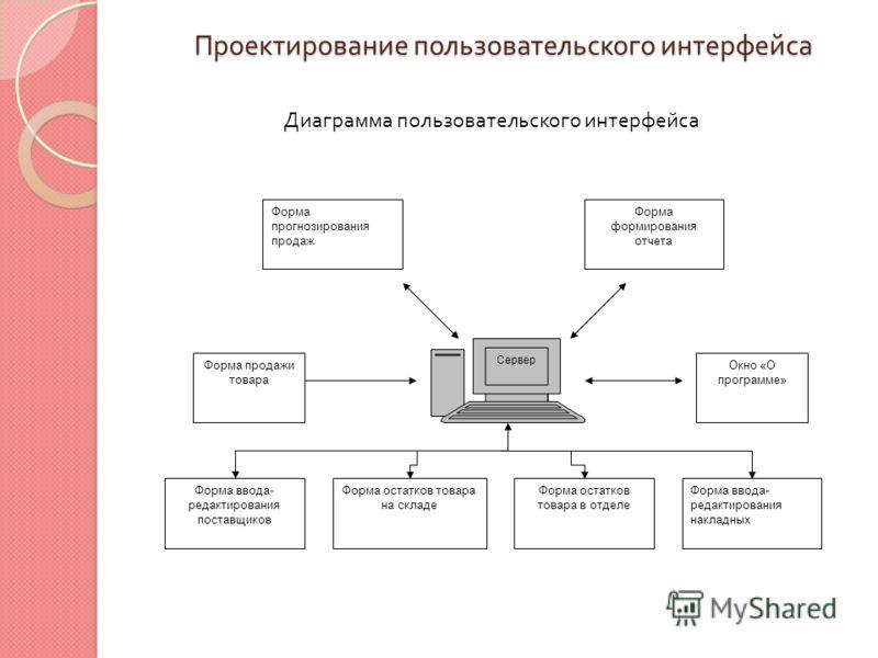 Проектирование пользовательского интерфейса Диаграмма пользовательского интерфейса Окно «О программе» Сервер Форма продажи товара Форма остатков товара в отделе Форма остатков товара на складе Форма ввода- редактирования поставщиков Форма ввода- реда