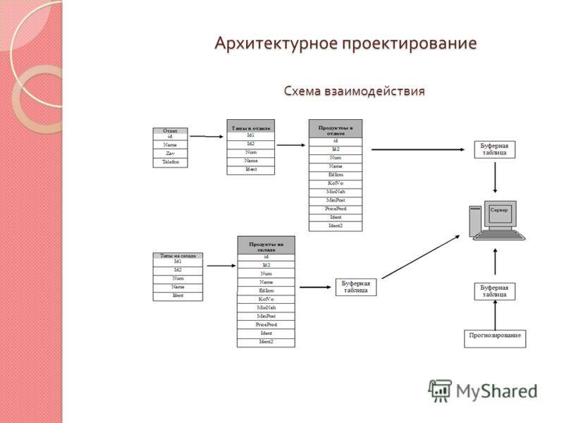 Архитектурное проектирование Схема взаимодействия
