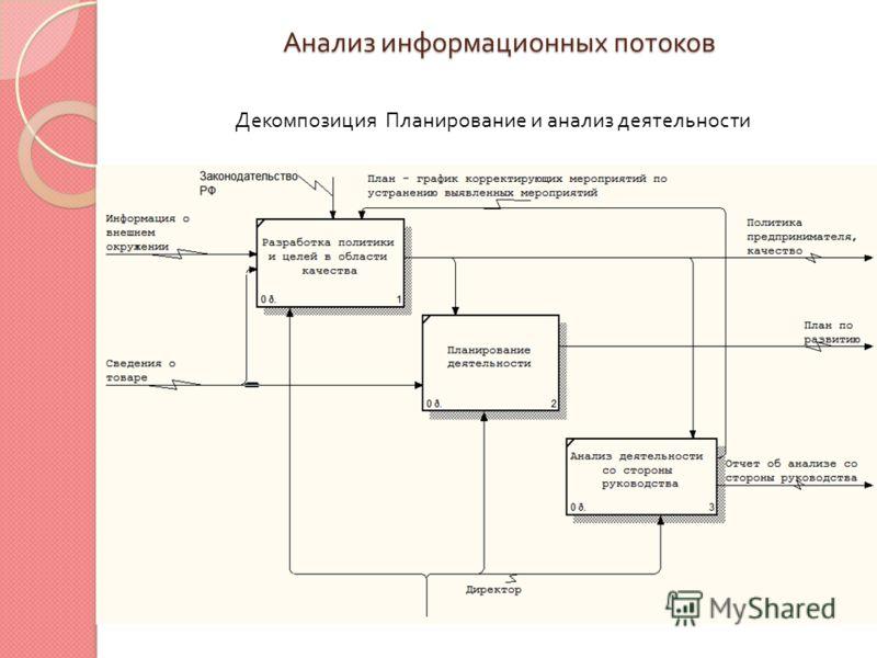 Анализ информационных потоков Декомпозиция Планирование и анализ деятельности