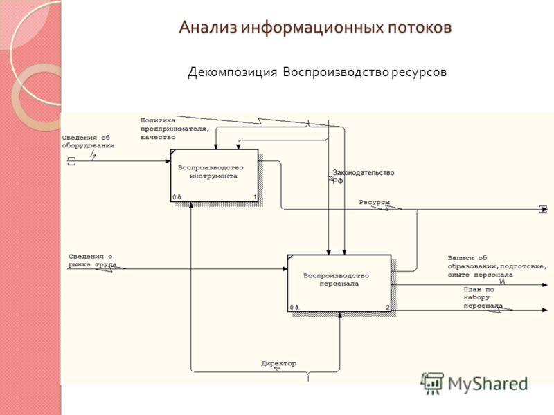 Анализ информационных потоков Декомпозиция Воспроизводство ресурсов