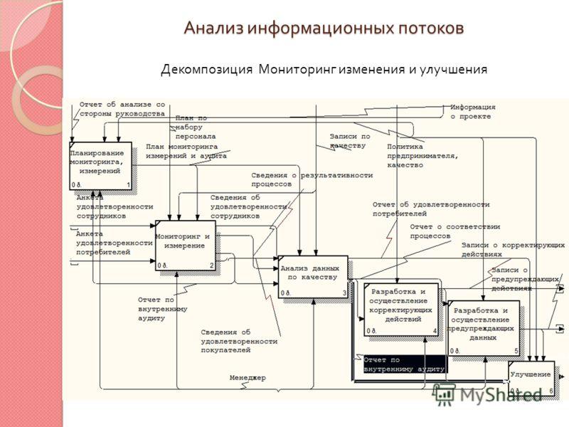 Анализ информационных потоков Декомпозиция Мониторинг изменения и улучшения
