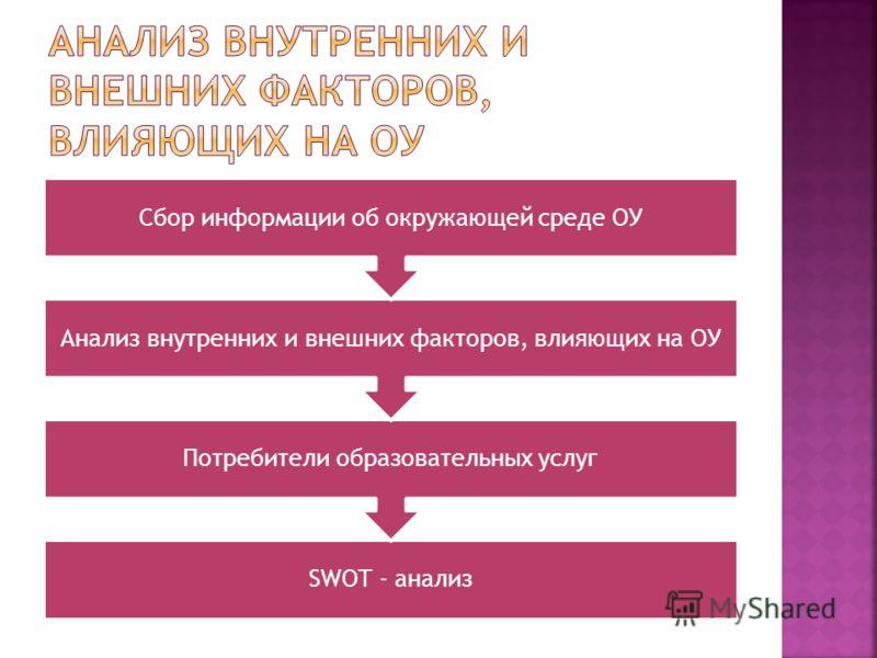SWOT - анализ Потребители образовательных услуг Анализ внутренних и внешних факторов, влияющих на ОУ Сбор информации об окружающей среде ОУ