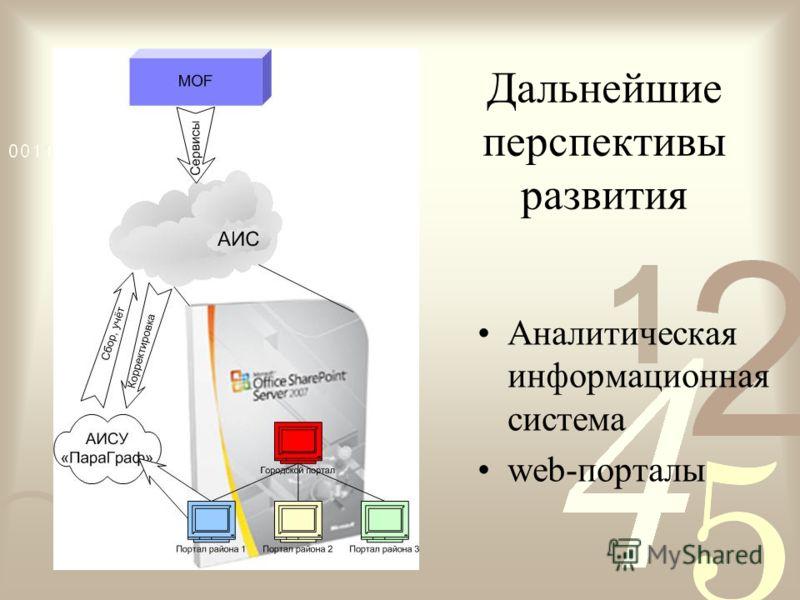 Дальнейшие перспективы развития Аналитическая информационная система web-порталы