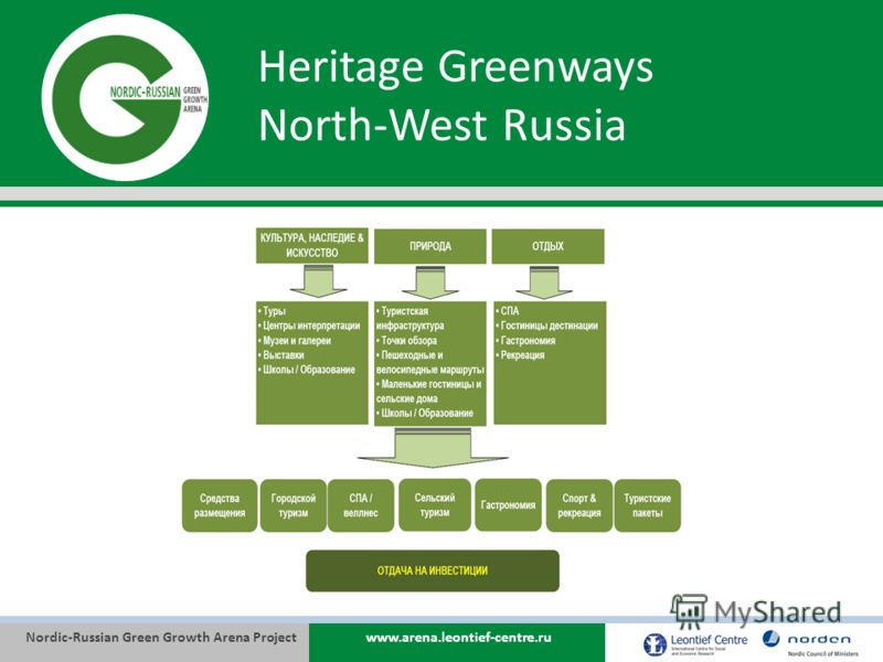 Nordic-Russian Green Growth Arena Projectwww.arena.leontief-centre.ru Heritage Greenways North-West Russia