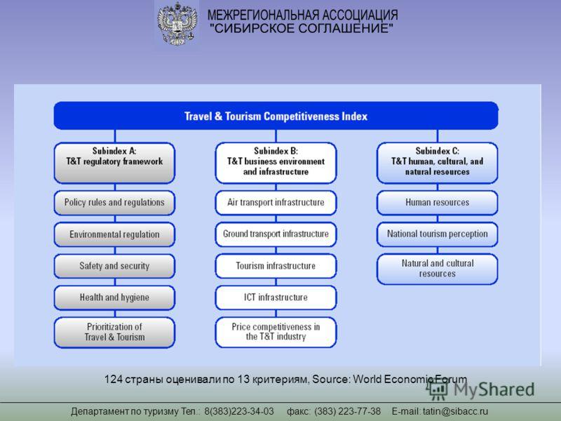124 страны оценивали по 13 критериям, Source: World Economic Forum