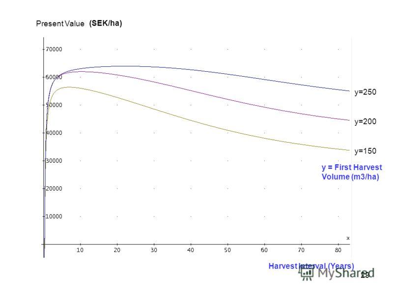 29 y=250 y=200 y=150 Present Value Harvest Interval (Years) y = First Harvest Volume (m3/ha) (SEK/ha)