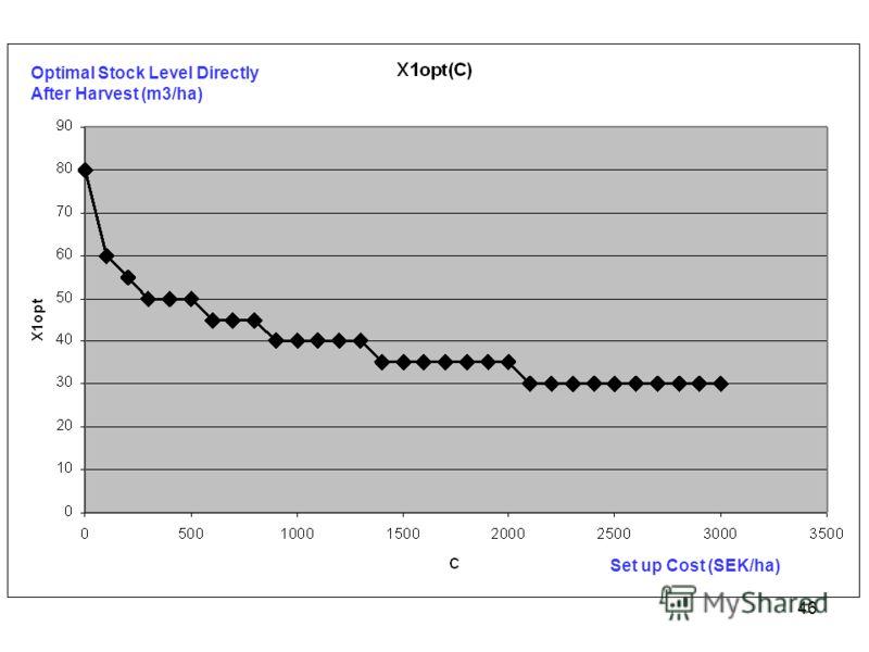 46 Optimal Stock Level Directly After Harvest (m3/ha) Set up Cost (SEK/ha)