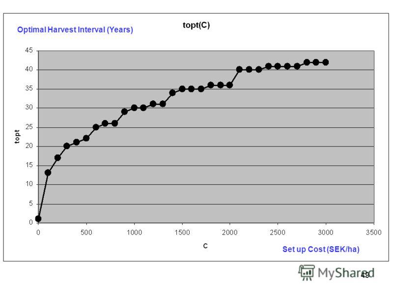 49 Optimal Harvest Interval (Years) Set up Cost (SEK/ha)