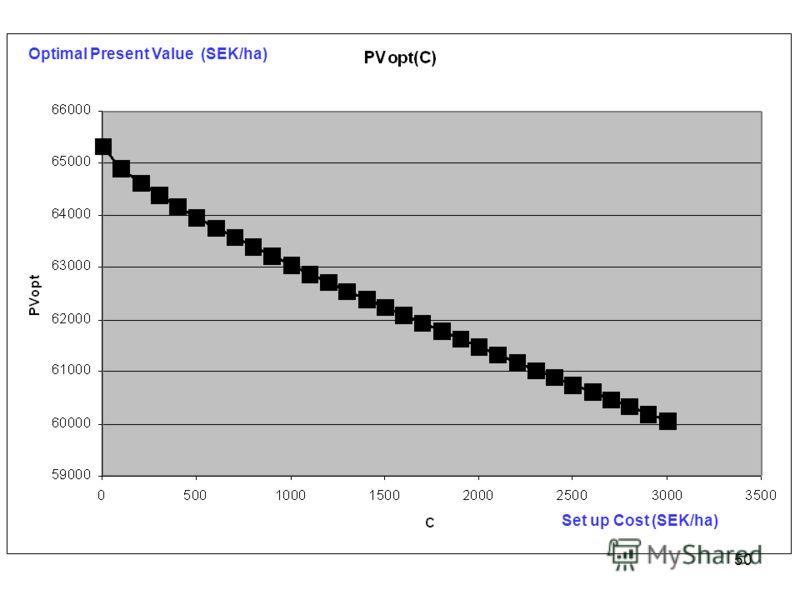 50 Optimal Present Value (SEK/ha) Set up Cost (SEK/ha)