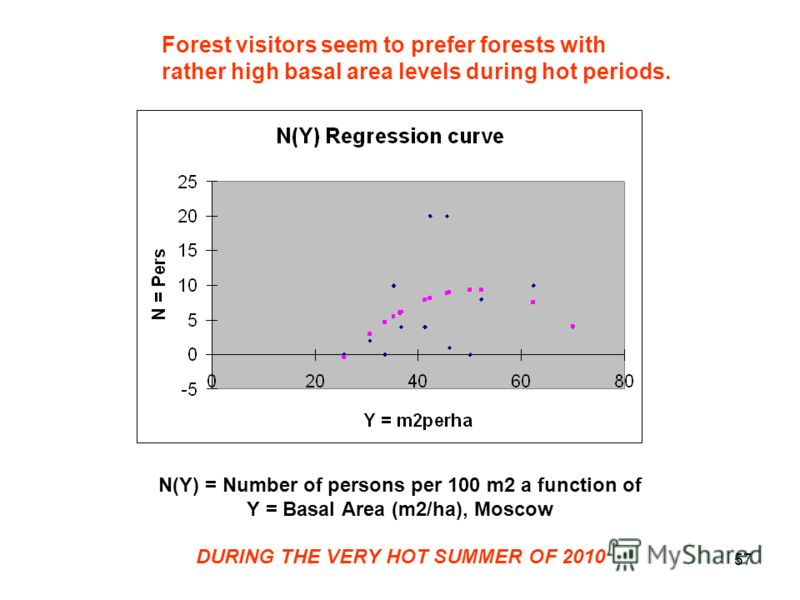 57 N(Y) = Number of persons per 100 m2 a function of Y = Basal Area (m2/ha), Moscow DURING THE VERY HOT SUMMER OF 2010 Forest visitors seem to prefer forests with rather high basal area levels during hot periods.