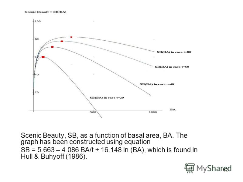 62 Scenic Beauty, SB, as a function of basal area, BA. The graph has been constructed using equation SB = 5.663 – 4.086 BA/t + 16.148 ln (BA), which is found in Hull & Buhyoff (1986).