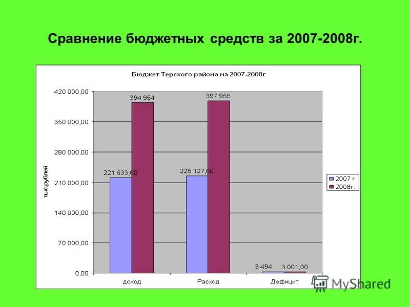 Сравнение бюджетных средств за 2007-2008г.