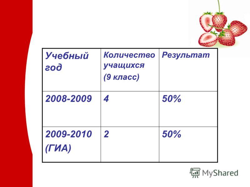 Учебный год Количество учащихся (9 класс) Результат 2008-2009450% 2009-2010 (ГИА) 250%