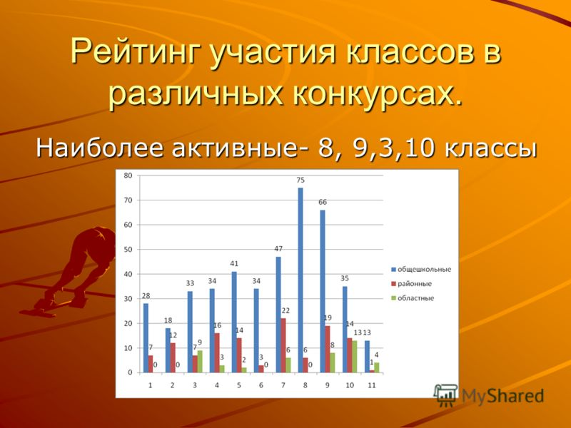 Рейтинг участия классов в различных конкурсах. Наиболее активные- 8, 9,3,10 классы