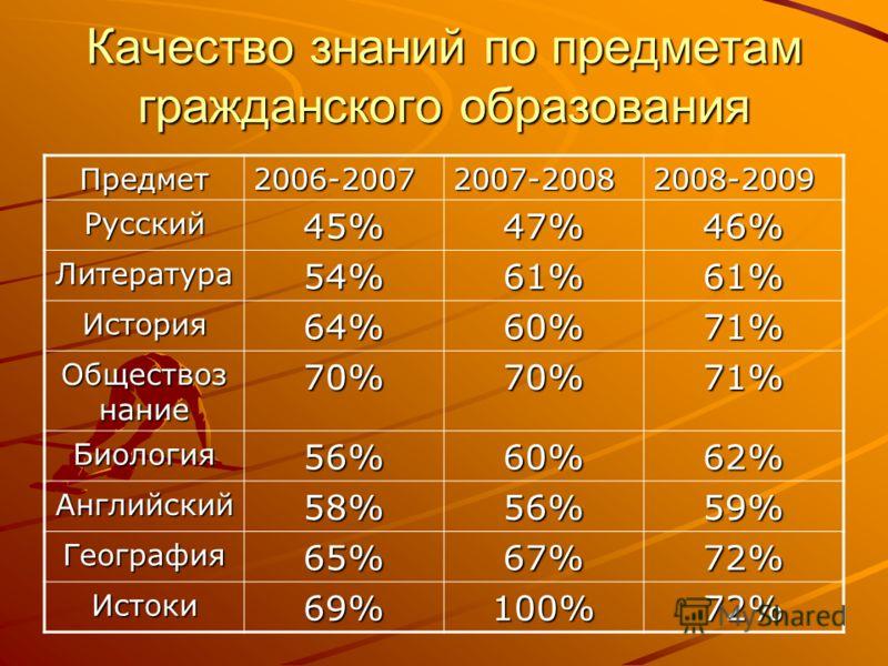 Качество знаний по предметам гражданского образования Предмет2006-20072007-20082008-2009 Русский45%47%46% Литература54%61%61% История64%60%71% Обществоз нание 70%70%71% Биология56%60%62% Английский58%56%59% География65%67%72% Истоки69%100%72%