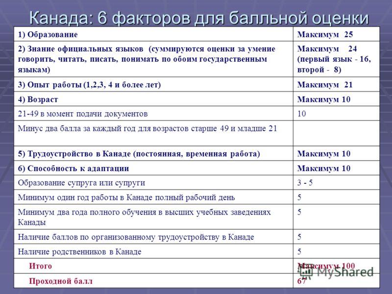 Канада: 6 факторов для балльной оценки 1) ОбразованиеМаксимум 25 2) Знание официальных языков (суммируются оценки за умение говорить, читать, писать, понимать по обоим государственным языкам) Максимум 24 (первый язык - 16, второй - 8) 3) Опыт работы