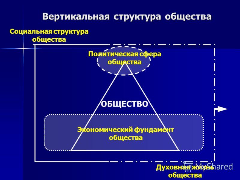 Вертикальная структура общества Политическая сфера общества Экономический фундамент общества Духовная жизнь общества Социальная структура общества ОБЩЕСТВО