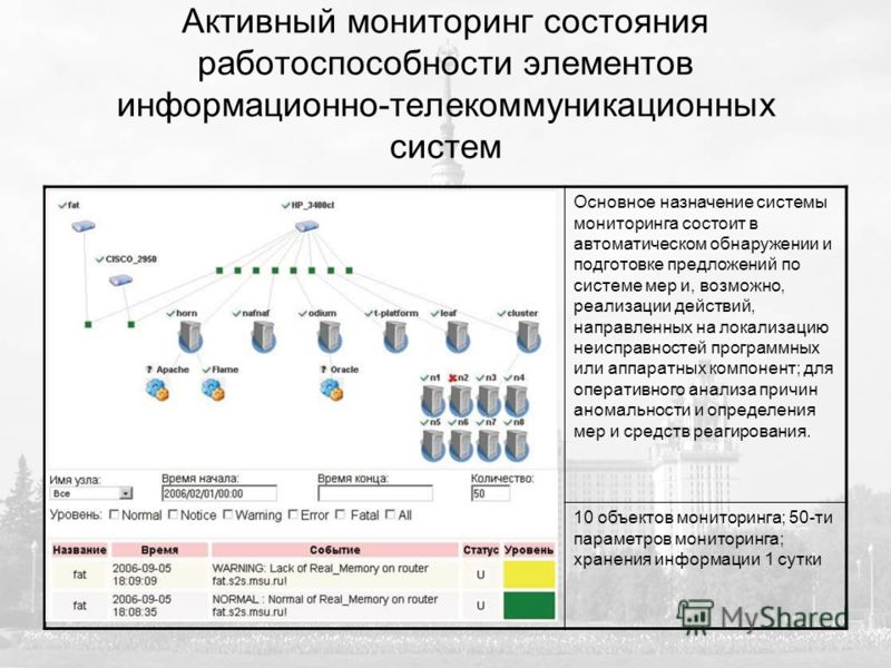 Активный мониторинг состояния работоспособности элементов информационно-телекоммуникационных систем Основное назначение системы мониторинга состоит в автоматическом обнаружении и подготовке предложений по системе мер и, возможно, реализации действий,