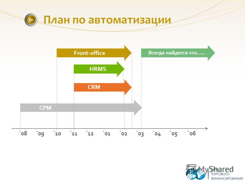 План по автоматизации `08 `09 `10 `11 `12 `01 `02 `03 `04 `05 `06 Front-office Всегда найдется что….. HRMS CRM СPM