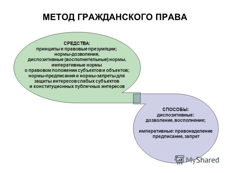 гражданское право метод