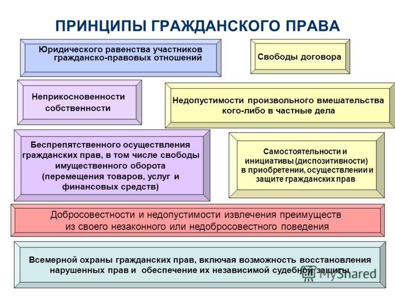 Презентация на тему ГРАЖДАНСКОЕ ПРАВО Раздел Введение в  14 ПРИНЦИПЫ ГРАЖДАНСКОГО
