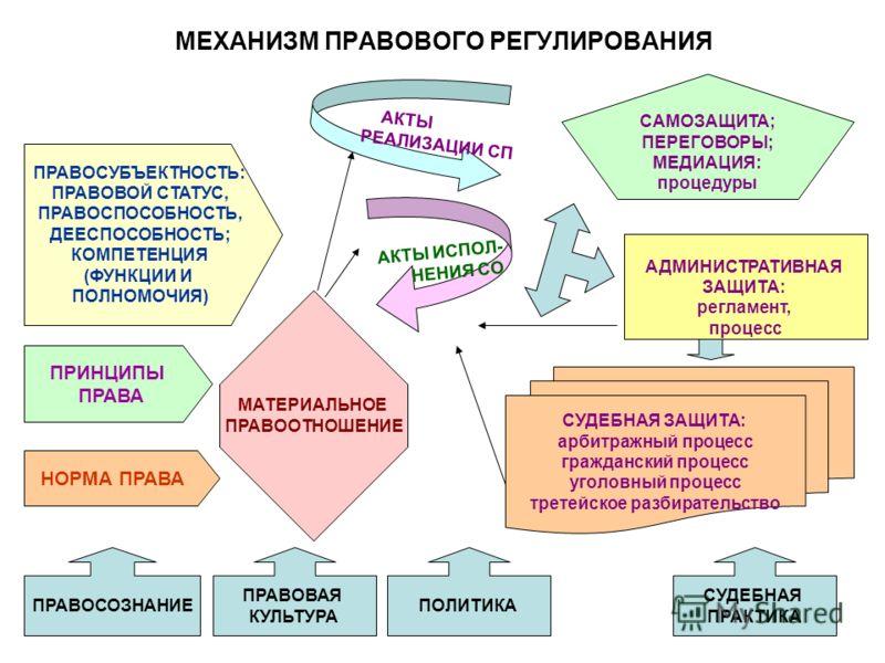 Правовое регулирование договора аренды земельного участка