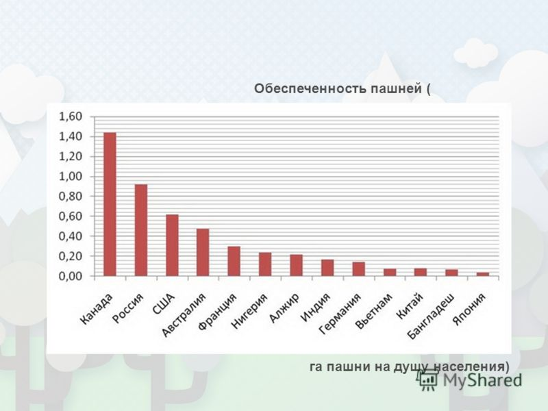 Обеспеченность пашней ( га пашни на душу населения)