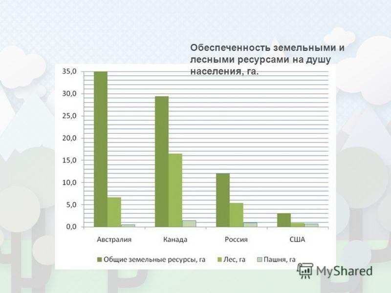 Обеспеченность земельными и лесными ресурсами на душу населения, га.