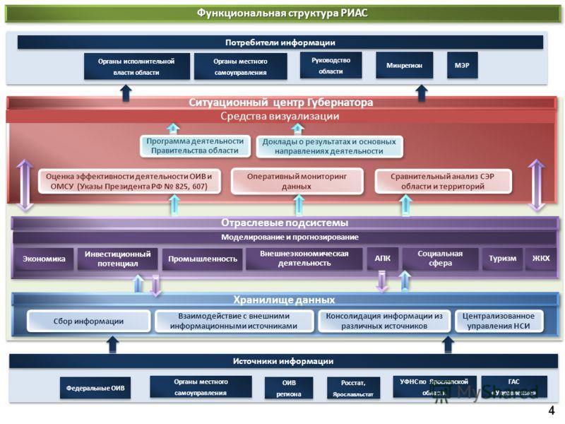 Централизованное управления НСИ Консолидация информации из различных источников Взаимодействие с внешними информационными источниками Ситуационный центр Губернатора Сбор информации Оперативный мониторинг данных Оперативный мониторинг данных Сравнител