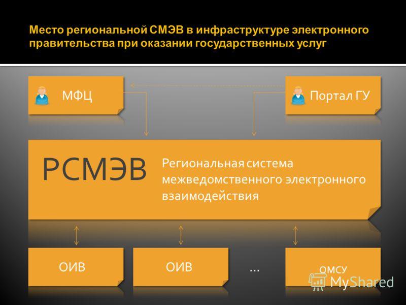 МФЦ Портал ГУ Региональная система межведомственного электронного взаимодействия РСМЭВ ОИВ ОИВ …