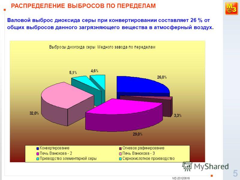 MZ-20120515 5 РАСПРЕДЕЛЕНИЕ ВЫБРОСОВ ПО ПЕРЕДЕЛАМ Валовой выброс диоксида серы при конвертировании составляет 26 % от общих выбросов данного загрязняющего вещества в атмосферный воздух.