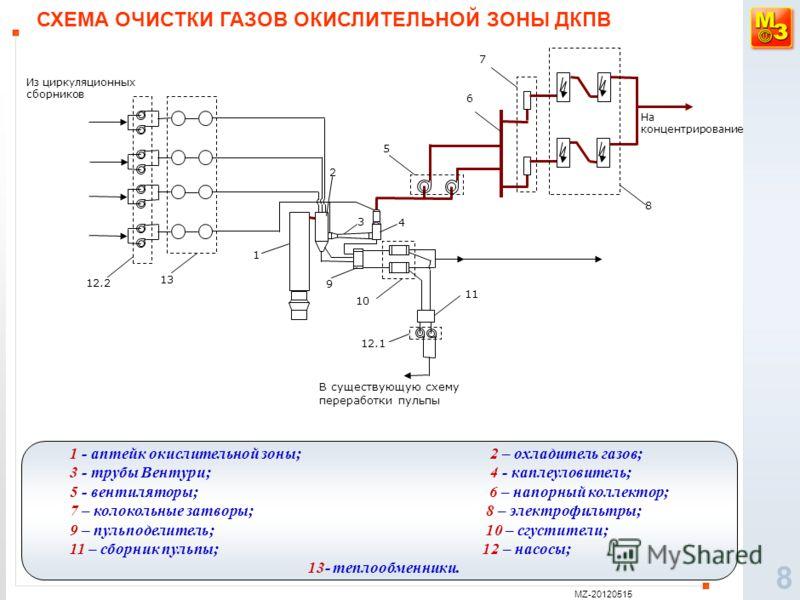 MZ-20120515 8 СХЕМА ОЧИСТКИ ГАЗОВ ОКИСЛИТЕЛЬНОЙ ЗОНЫ ДКПВ 1 - аптейк окислительной зоны; 2 – охладитель газов; 3 - трубы Вентури; 4 - каплеуловитель; 5 - вентиляторы; 6 – напорный коллектор; 7 – колокольные затворы; 8 – электрофильтры; 9 – пульподели