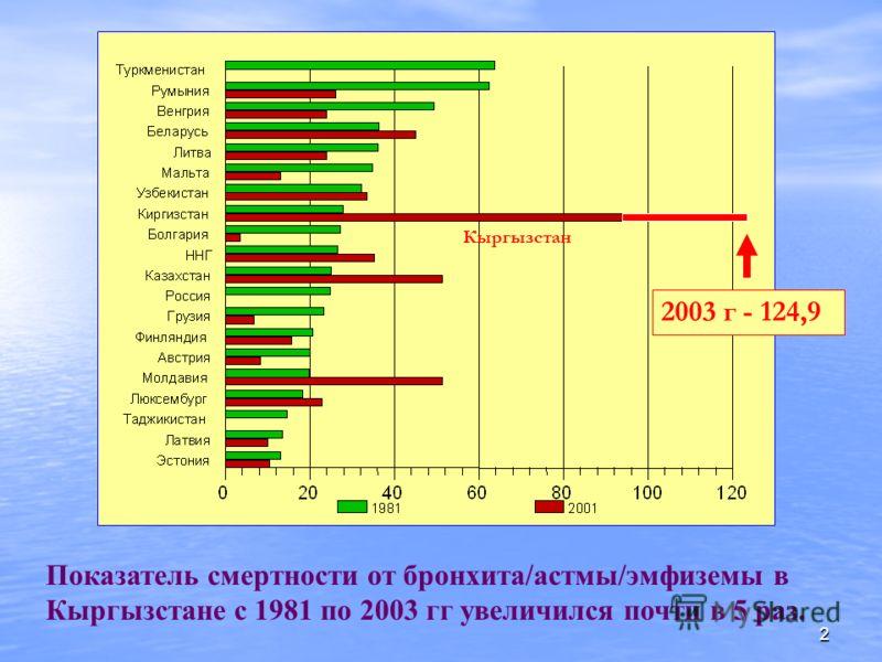 2 Показатель смертности от бронхита/астмы/эмфиземы в Кыргызстане с 1981 по 2003 гг увеличился почти в 5 раз. Кыргызстан 2003 г - 124,9