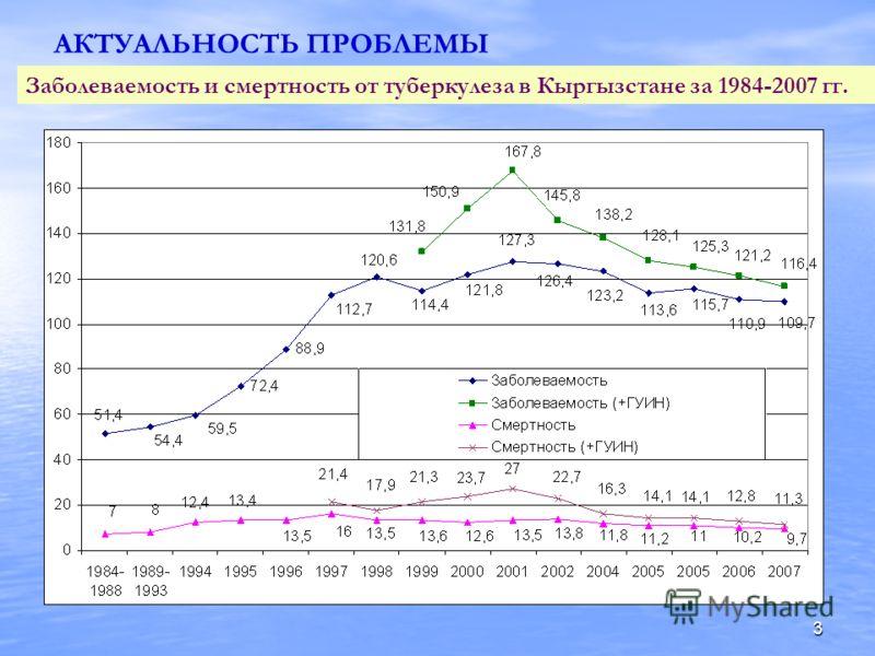 3 АКТУАЛЬНОСТЬ ПРОБЛЕМЫ Заболеваемость и смертность от туберкулеза в Кыргызстане за 1984-2007 гг.