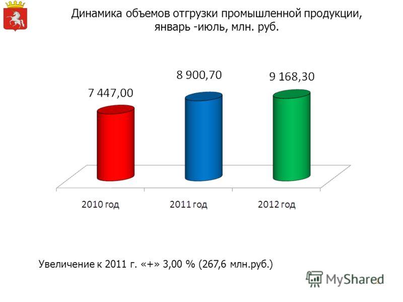 2 Динамика объемов отгрузки промышленной продукции, январь -июль, млн. руб. Увеличение к 2011 г. «+» 3,00 % (267,6 млн.руб.)