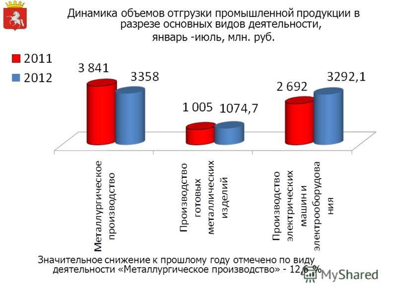 3 Динамика объемов отгрузки промышленной продукции в разрезе основных видов деятельности, январь -июль, млн. руб. Значительное снижение к прошлому году отмечено по виду деятельности «Металлургическое производство» - 12,6 %