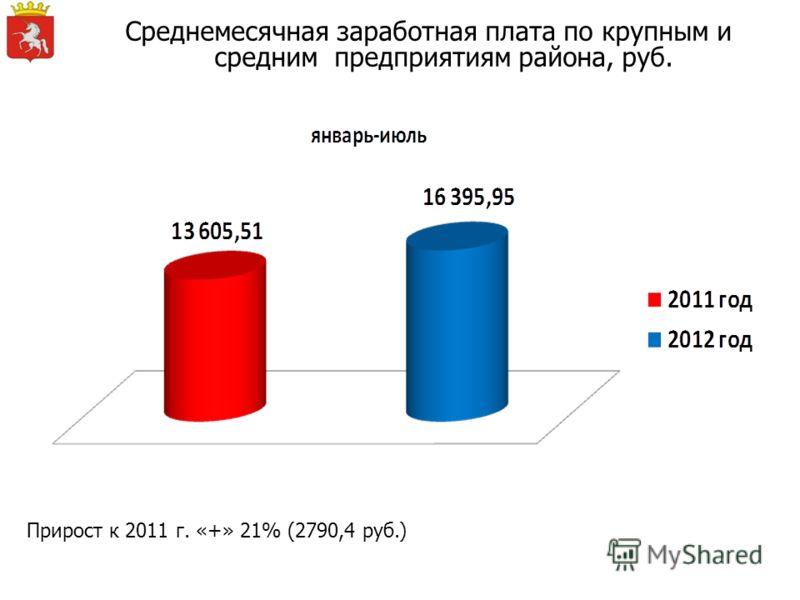 Среднемесячная заработная плата по крупным и средним предприятиям района, руб. Прирост к 2011 г. «+» 21% (2790,4 руб.)