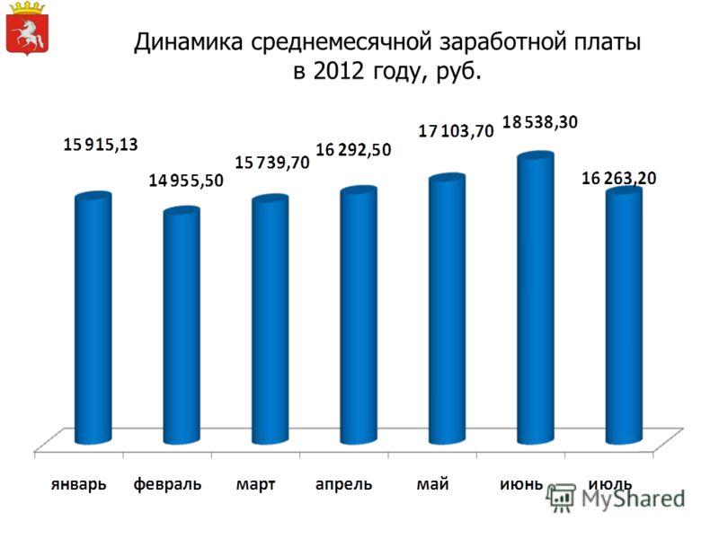 Динамика среднемесячной заработной платы в 2012 году, руб.