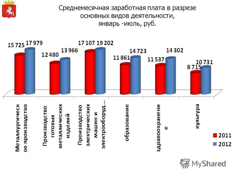 6 Среднемесячная заработная плата в разрезе основных видов деятельности, январь -июль, руб.