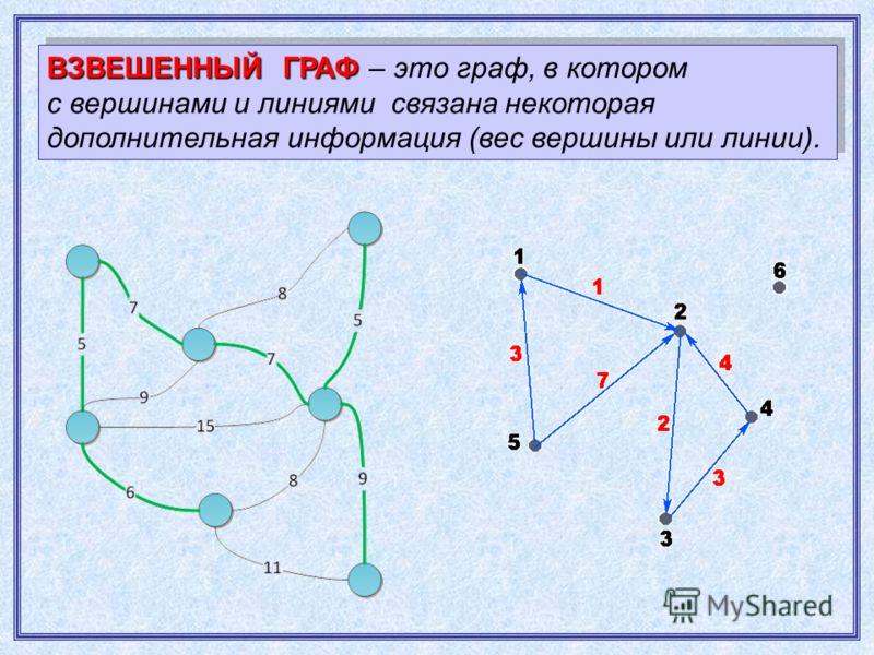 ВЗВЕШЕННЫЙ ГРАФ ВЗВЕШЕННЫЙ ГРАФ – это граф, в котором с вершинами и линиями связана некоторая дополнительная информация (вес вершины или линии).