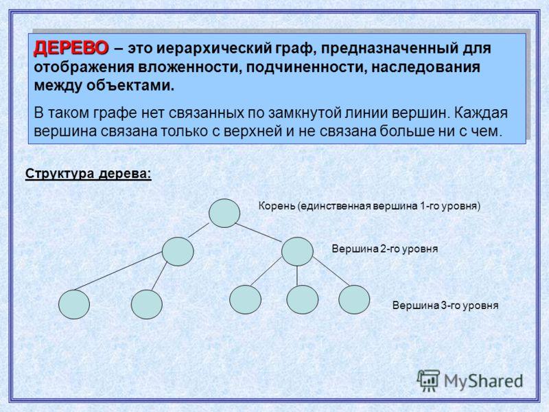 ДЕРЕВО ДЕРЕВО – это иерархический граф, предназначенный для отображения вложенности, подчиненности, наследования между объектами. В таком графе нет связанных по замкнутой линии вершин. Каждая вершина связана только с верхней и не связана больше ни с