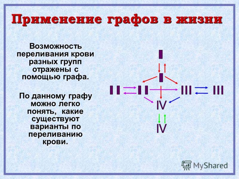Возможность переливания крови разных групп отражены с помощью графа. По данному графу можно легко понять, какие существуют варианты по переливанию крови. Применение графов в жизни