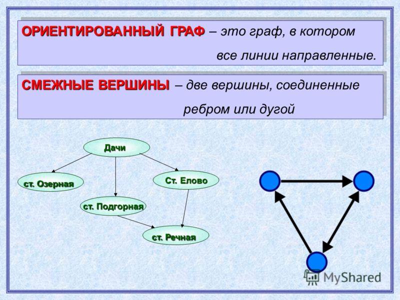 ОРИЕНТИРОВАННЫЙ ГРАФ ОРИЕНТИРОВАННЫЙ ГРАФ – это граф, в котором все линии направленные. ОРИЕНТИРОВАННЫЙ ГРАФ ОРИЕНТИРОВАННЫЙ ГРАФ – это граф, в котором все линии направленные. Дачи ст. Озерная ст. Подгорная Ст. Елово ст. Речная СМЕЖНЫЕ ВЕРШИНЫ СМЕЖНЫ