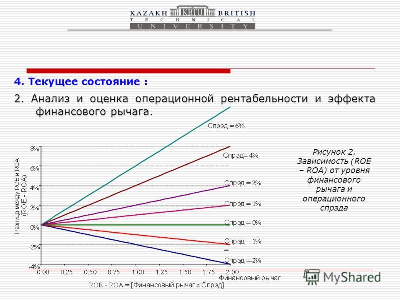 4. Текущее состояние : 2. Анализ и оценка операционной рентабельности и эффекта финансового рычага. Рисунок 2. Зависимость (ROE – ROA) от уровня финансового рычага и операционного спрэда