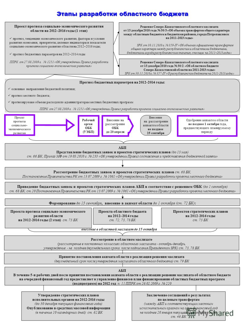Этапы разработки областного бюджета Проект прогноза социально-экономического развития области на 2012–2016 годы (1 этап) прогноз, тенденции экономического развития, факторы и условия развития экономики, приоритеты, целевые индикаторы и показатели соц