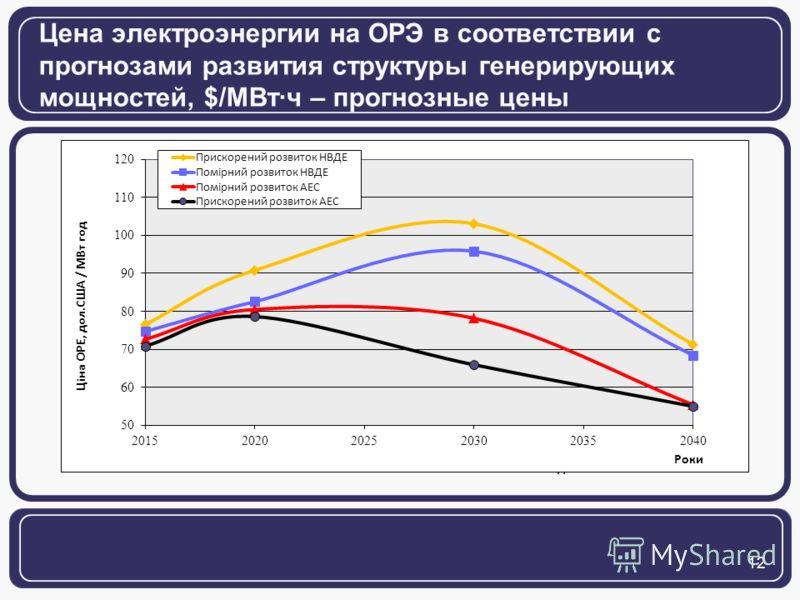 12 Цена электроэнергии на ОРЭ в соответствии с прогнозами развития структуры генерирующих мощностей, $/МВтч – прогнозные цены