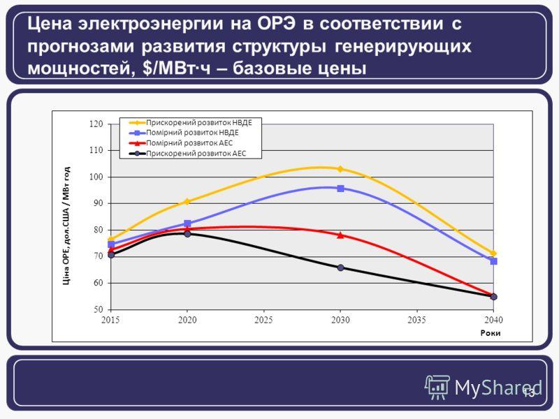 13 Цена электроэнергии на ОРЭ в соответствии с прогнозами развития структуры генерирующих мощностей, $/МВтч – базовые цены