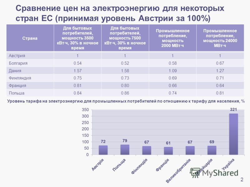 Сравнение цен на электроэнергию для некоторых стран ЕС (принимая уровень Австрии за 100%) Страна Для бытовых потребителей, мощность 3500 кВтч, 30% в ночное время Для бытовых потребителей, мощность 7500 кВтч, 30% в ночное время Промышленное потреблени